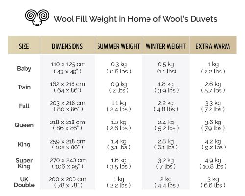 Home of Wool wool fill weight in duvet inserts