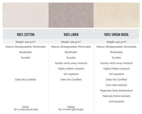 100% Cotton, 100% Linen, 100% Wool fabrics comparison