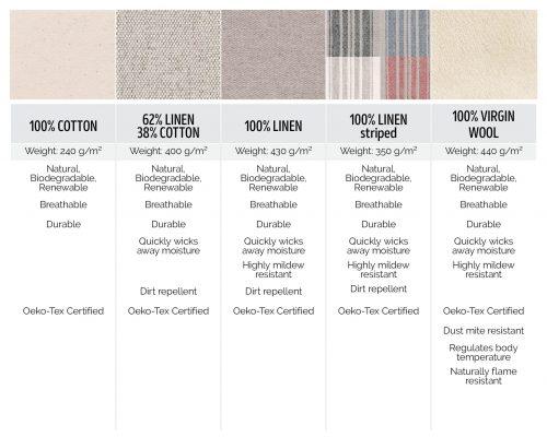 100% Cotton, 62% Linen 38% Cotton, 100% Linen, Striped linen, 100% Wool fabrics comparison
