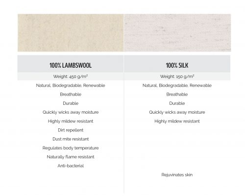 100% Lambswool, 100% Silk fabrics comparison