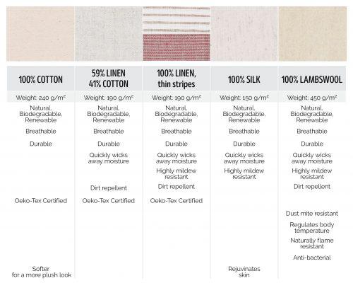 100% Cotton, 59% Linen 41% Cotton, Striped linen, 100% Silk, 100% Lambswool fabrics comparison