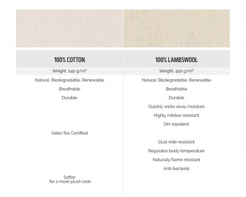 100% Cotton 100% Lambswool fabrics comparison