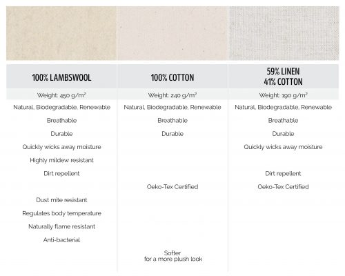 100% Lambswool 100% Cotton, 59% Linen 41% Cotton fabric comparison
