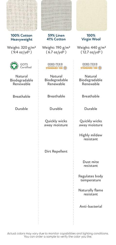 Fabric comparison 100% Cotton, 59% Linen 41% Cotton, 100% Wool